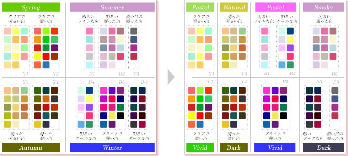 自己 診断 分割 カラー 16 パーソナル