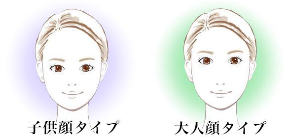大人顔タイプ子供顔タイプ